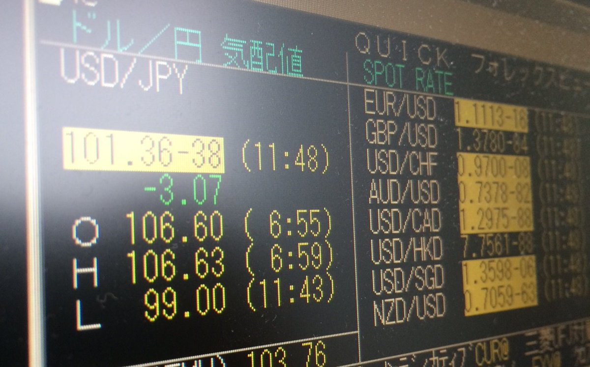 円相場が24日午前、一時1ドル=99円台に上昇しました。2013年11月以来、2年7カ月ぶりの高値。EU離脱を巡る英国民投票で離脱派が優勢となっており、円買いが進んでいます。  https://t.co/PkgXHI9VxF https://t.co/VomvJJkFdo