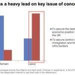 ¿Cuál era la principal preocupación entre quienes votaron por el Brexit? Los inmigrantes https://t.co/qh45eRuqDm