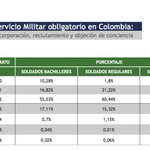 Servicio Militar Obligatorio en Colombia 2008-2012. Los que quieren la guerra son los que no la pelean. https://t.co/wCNGarDaOG