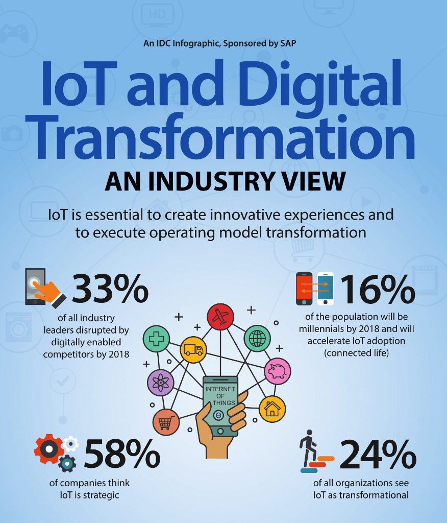 30% of industry leaders expect disruption by #IoT. Is your org ready for the ambient future? https://t.co/RYd3rs0prV https://t.co/S9MQPQXlD8