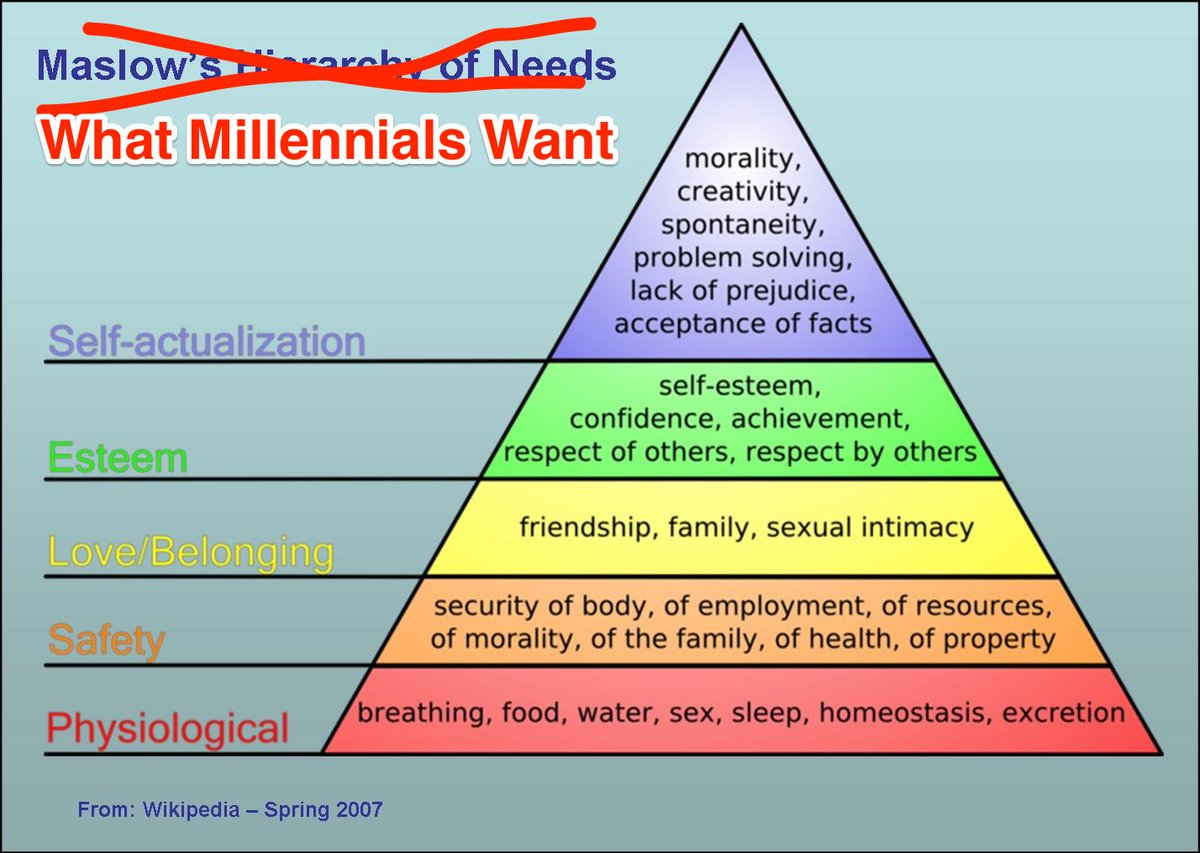 if anyone asks you what millennials want, I have prepared a handy diagram https://t.co/gvEm07yBLh