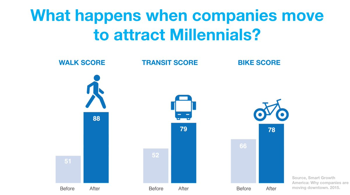 ~500 companies in the US moved to more walkable, bikeable, and transit-friendly places to attract and retain talent. https://t.co/iQ2BZIwuNm