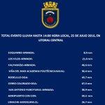 Total Evento Lluvia en Litoral Central hasta 14 Hora Local @mbmradio @EduardoTVT @michelleadamv @biobio @soychilecl https://t.co/4Vm0ZKTUET