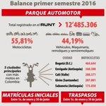 Ya hay más motos que carros en el país, y en Cúcuta las estadísticas son ídem.@noticucuta @CucutaDenuncia https://t.co/yjMXj1ek0f