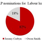 For the media to justify giving Owen Smith wall to wall coverage they pretend the contest is close. Shame about this https://t.co/alznEZ14ep