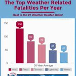 #Heat is the #1 #weather killer. Protect your kids, pets/animals, and check on your neighbors. #BeatTheHeat https://t.co/YgBTLrtRx5
