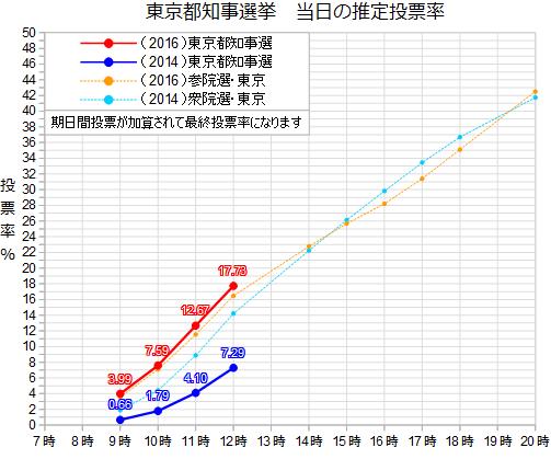 #東京都知事選 投票率の推移(12時)  午前中の投票率の伸びを衆院選・参院選と比較。グラフは今回の…