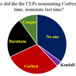 Corbyn has more than doubled his % of CLP nominations this yr compared to last. So where is he getting his support? https://t.co/Ezcl7pNnVX