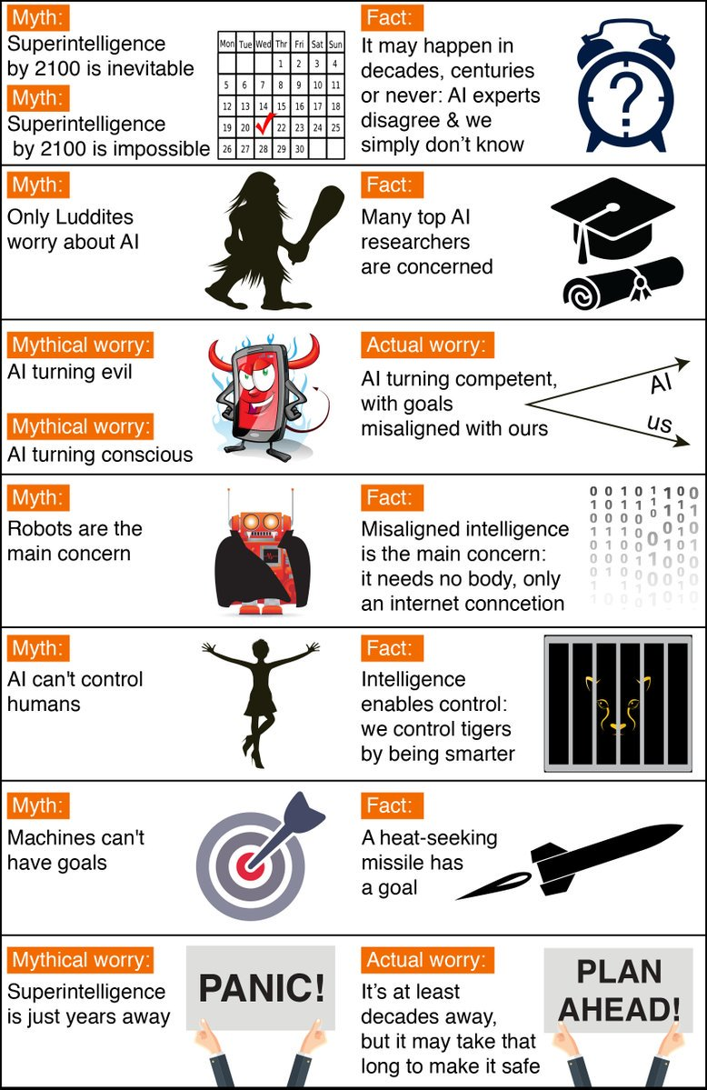 Max Tegmark's (@tegmark) 7 AI Safety Myths  via Future of Life Institute https://t.co/weyj0Avd8J https://t.co/7FpuOCZ9os