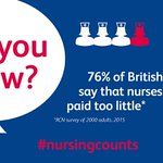 76% of British adults say that nurses are paid too little. We agree. #ThursdayThoughts #nursingcounts https://t.co/c0lIF1UP5T