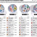 En 1 hora (11h00) arranca el sorteo de la Champions League. Así se dividen los bombos según su coeficiente de equipo https://t.co/kF44ADW8H5
