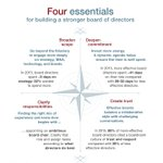 Our #CEO guide to building better #boards: https://t.co/wJs4nC9DZH https://t.co/Dp2JahOnep
