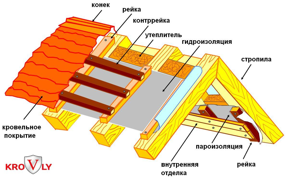 Как правильно сделать крышу и под ней
