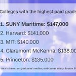 Claremont McKenna has the #1 mid-career median pay for non-engineering schools at $138,000, #4 overall https://t.co/nD7xiD9fxk @CMCnews #CMC https://t.co/HRFJ0V53LX