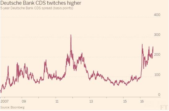 ドイツ銀CDS、欧州債務危機時の水準に迫る https://t.co/0YSknd6iH8