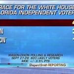 Poll: @realDonaldTrump leads @HillaryClinton among Florida independent voters 41% to 33%. @ShepNewsTeam https://t.co/n3ASgFyNLg