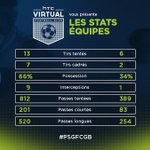 Match terminé ! Retrouvez les statistiques de la rencontre @PSG_inside / @girondins #PSGFCGB #HTCFoot @Ligue1 https://t.co/NXd1ikJFAz