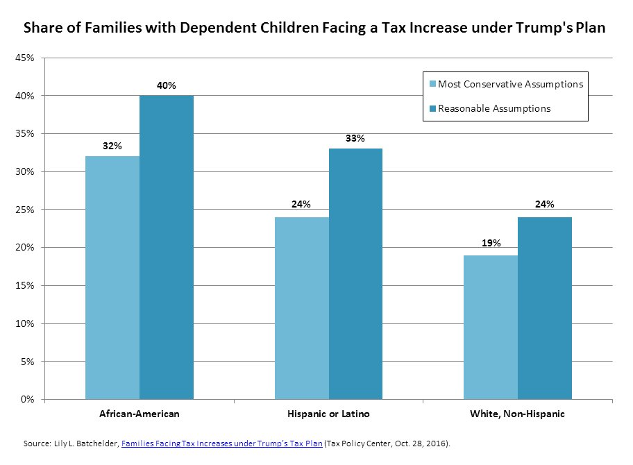 Under Trump's plan, 32-40% of African-American families with children would face a tax increase. https://t.co/SOs7vj2QMh