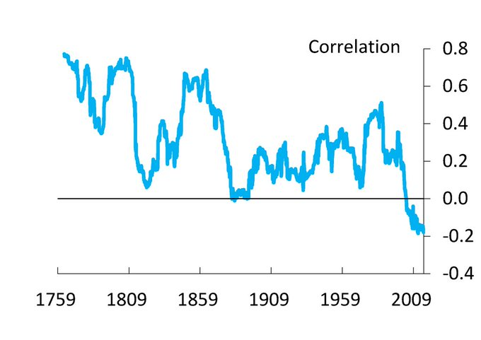 250 years of the bond-equity correlation in UK – from positive tonegative https://t.co/dZNTva4tca https://t.co/RdvLnGHCUt