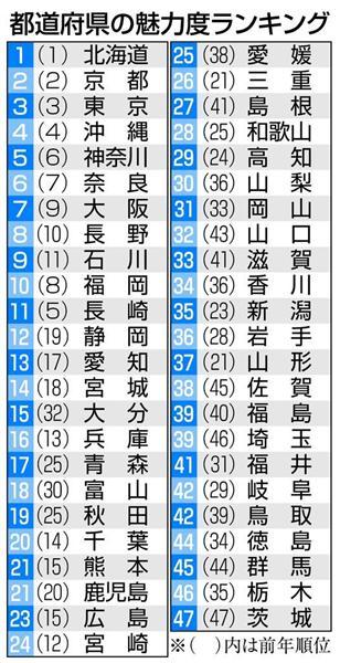 茨城は4年連続最下位…でも「安心してください」 あなたの県は何位? 都道府県魅力度ランキング sankei.com/life/news/1610…