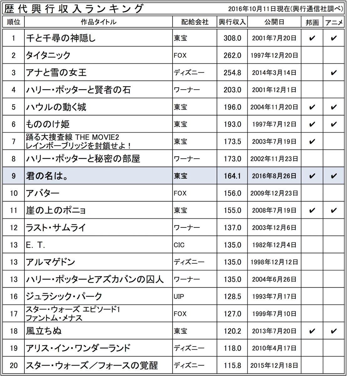 RADWIMPSが主題歌4曲と劇伴22曲の全てを制作した、新海誠監督のアニメ映画「君の名は。」()、週末の観客動員数ラン