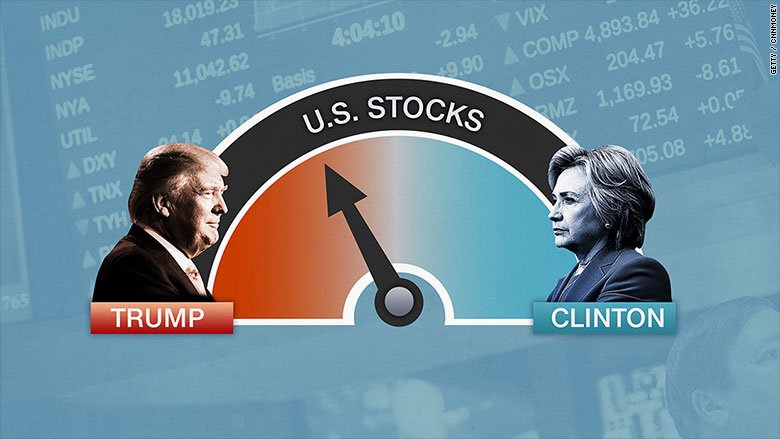 A key stock market test is pointing to a Donald Trump victory