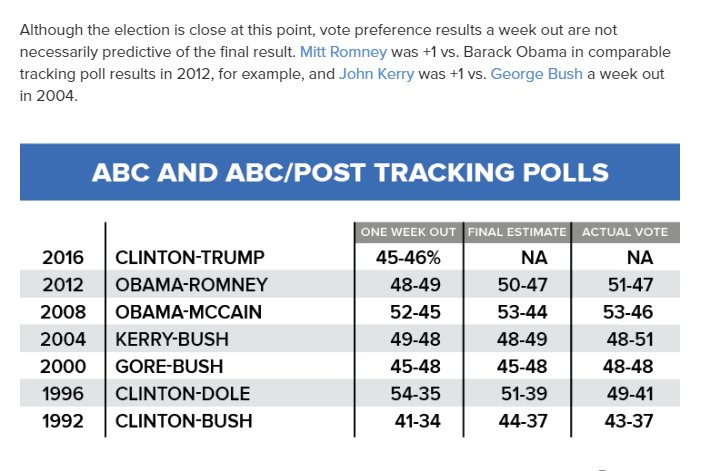 As ABC notes in poll story...   https://t.co/lg7YqCOvw8 https://t.co/2Otoxqy161