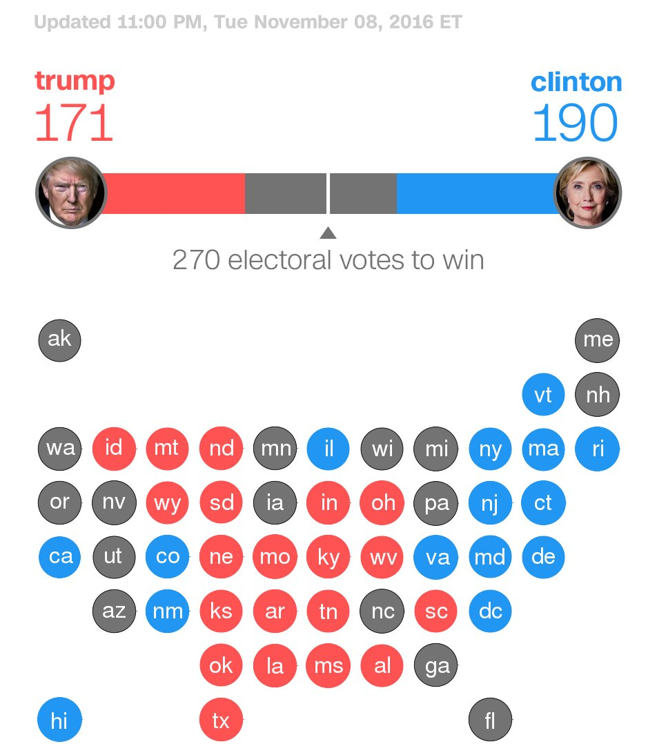 Hillary Clinton leads Donald Trump 190-171 in the race to 270 electoral votes. Follow results on CNN https://t.co/tlDCvOP2TE