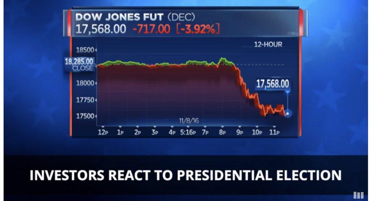 Aquí está el efecto del virtual triunfo de Trump, las bolsas de valores empiezan a caer. Esto apenas empieza https://t.co/r6uDi2yjJ5