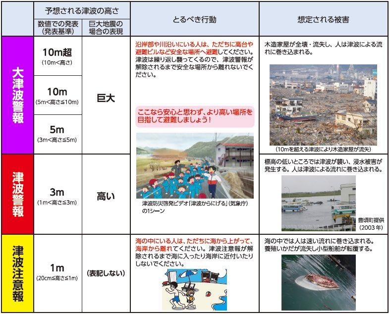 気象庁より。福島県沿岸部で予想されている3メートルの時、取るべき行動。 https://t.co/GhruwGOUpS
