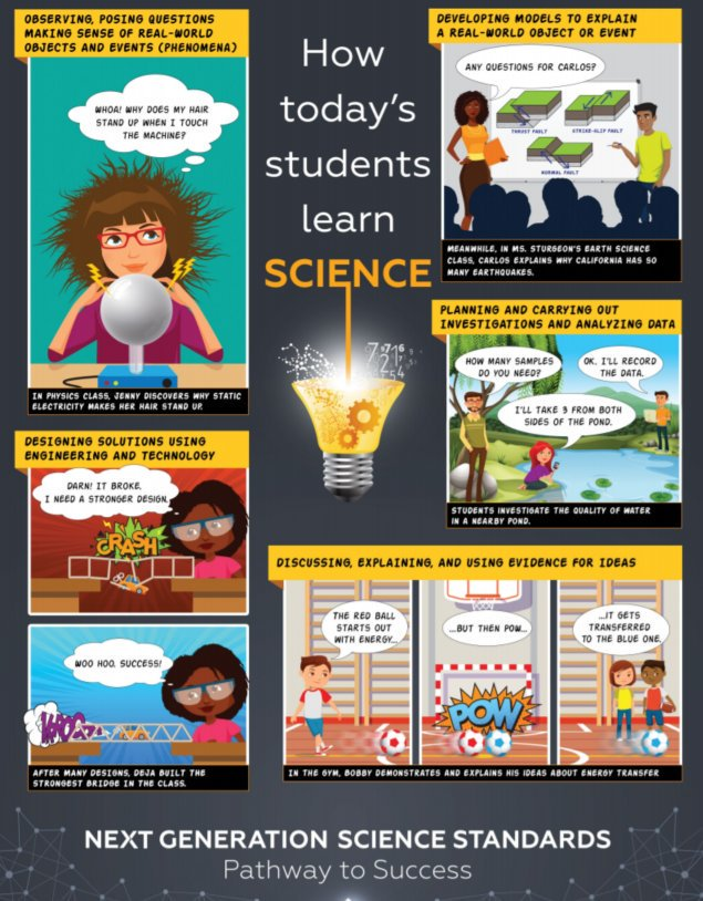 #ICYMI here is the new #NSTA #NGSS infographic. @Cindy_NSTA @Ted_NSTA #scied https://t.co/ECd3zAo81Z
