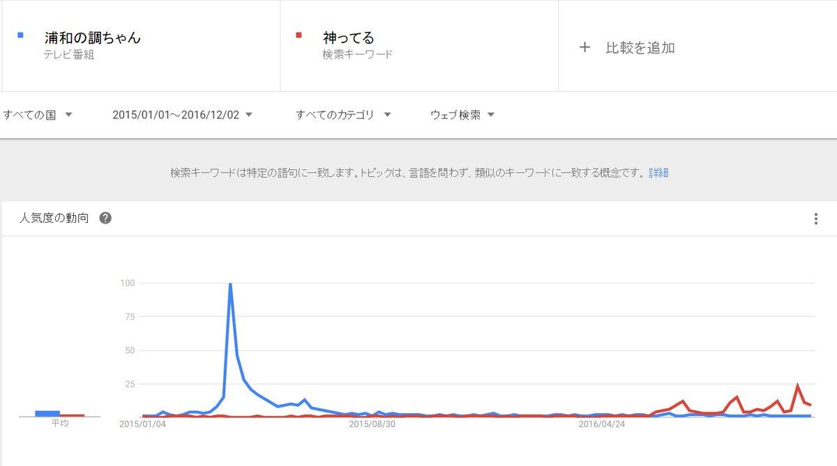 「 #神ってる 」が流行語大賞なら「 #浦和の調ちゃん 」も流行語大賞でいいと思うのですよ。