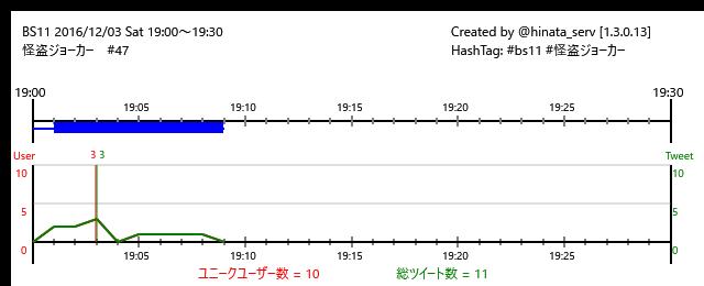 ☆終了まで21分BS11 16/12/03(土)19:00~19:30怪盗ジョーカー #47/#bs11 #怪盗ジョーカ