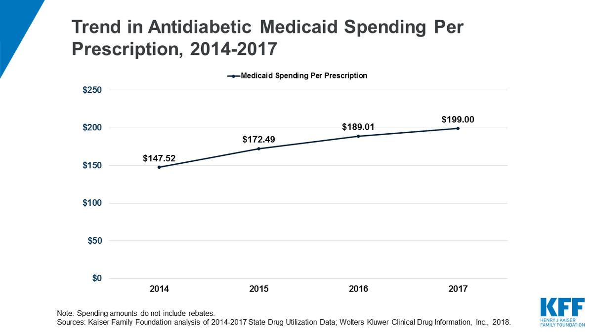 test Twitter Media - #Diabetes drugs were the second most costly kind of drug in Medicaid in 2017, after antivirals.   Medicaid spending on them rose faster than for any other drug group, nearly doubling from 2014 to 2017 -- largely due to the rising price of insulin. https://t.co/2y0amqWmVV https://t.co/BVEDM6gcm4