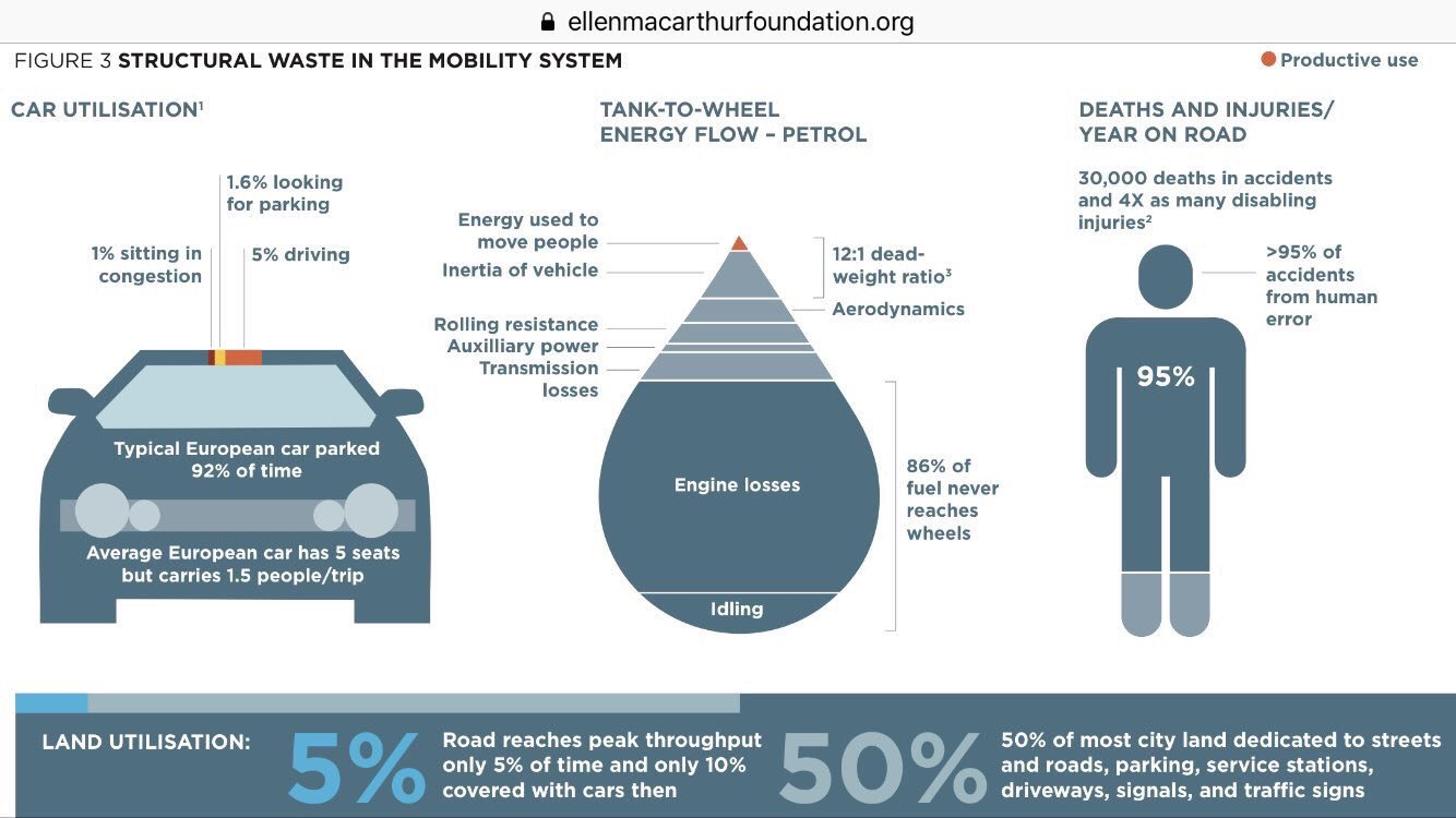 The typical European car is parked 92% of the time. It spends 1/3rd of its driving time looking for parking. Its 5 seats only move 1.5 people. 86% of its fuel never reaches the wheels, & most of the energy that does, moves the car, not people. #CityMakingMath HT @circulareconomy https://t.co/XbEDLPAtzs