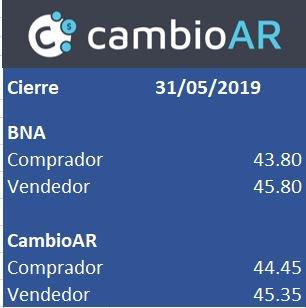 test Twitter Media - RT @cambioar: Cierre del dólar (31-05-2019)  El lunes seguimos operando al mejor precio.  https://t.co/xqmoQRmtK3 https://t.co/zzRaQX2yv4