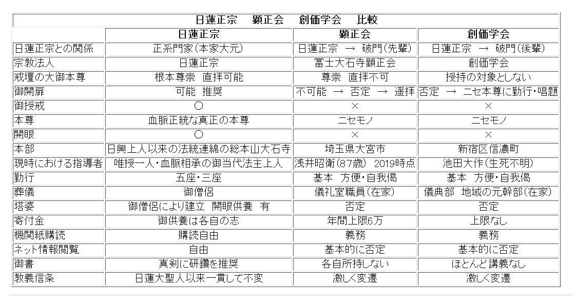 test ツイッターメディア - 日蓮正宗 創価学会 顕正会 を単純に比較してみました。 https://t.co/xXYO3nbX2g