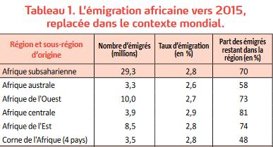 test Twitter Media - Or, dans les pays d'#Afrique subsaharienne,  le niveau d'#éducation reste trop faible pour que l'#émigration en dehors de la région atteigne un niveau important. Par exemple, les #diasporas maliennes ne dépassent pas 2% de la population du #Mali. Source : https://t.co/CYSWKDfHlw https://t.co/IMrugUQSm7