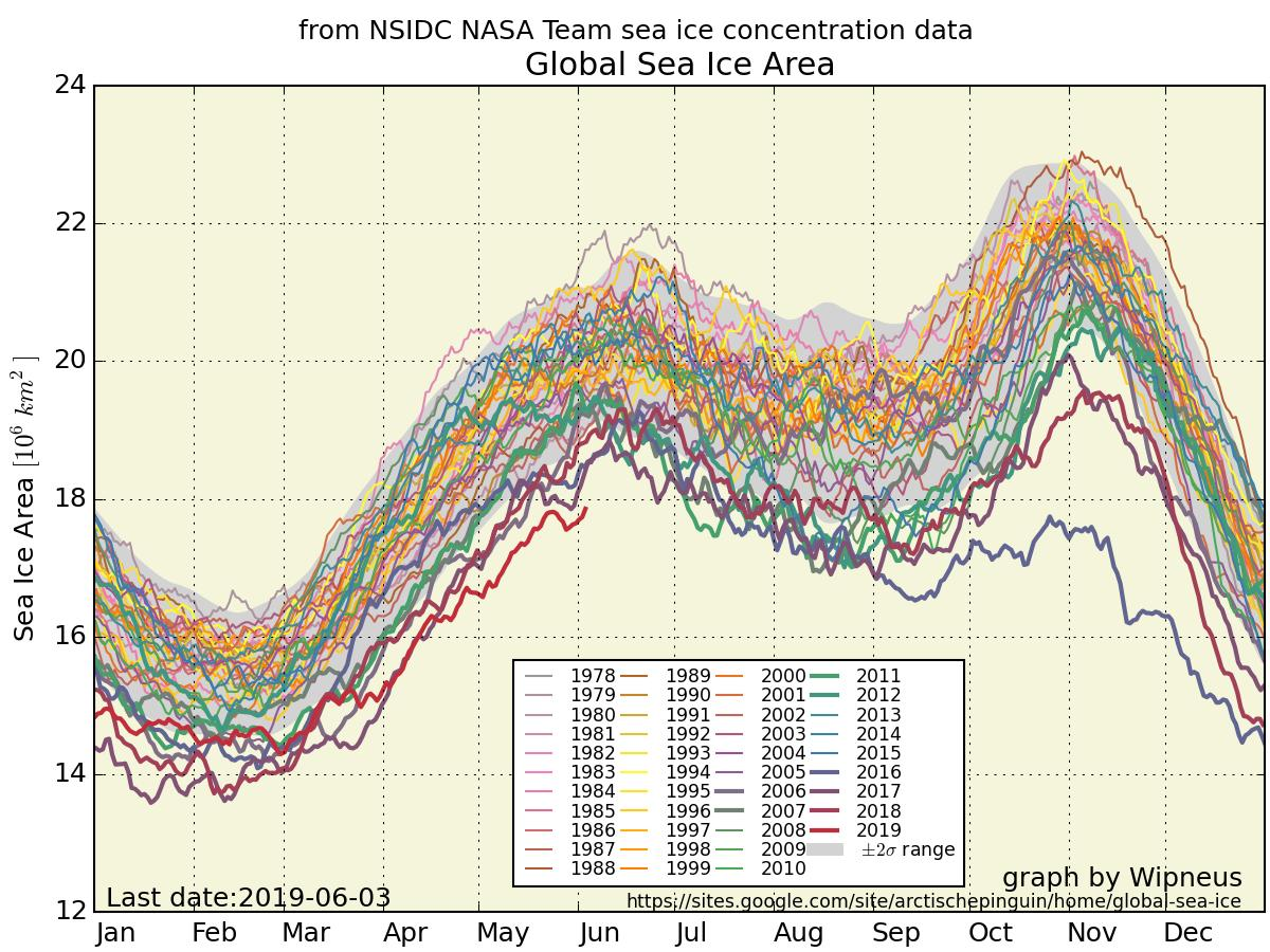 Global sea ice area and extent are telling two different stories, both depressing. https://t.co/MytIiLiEHD