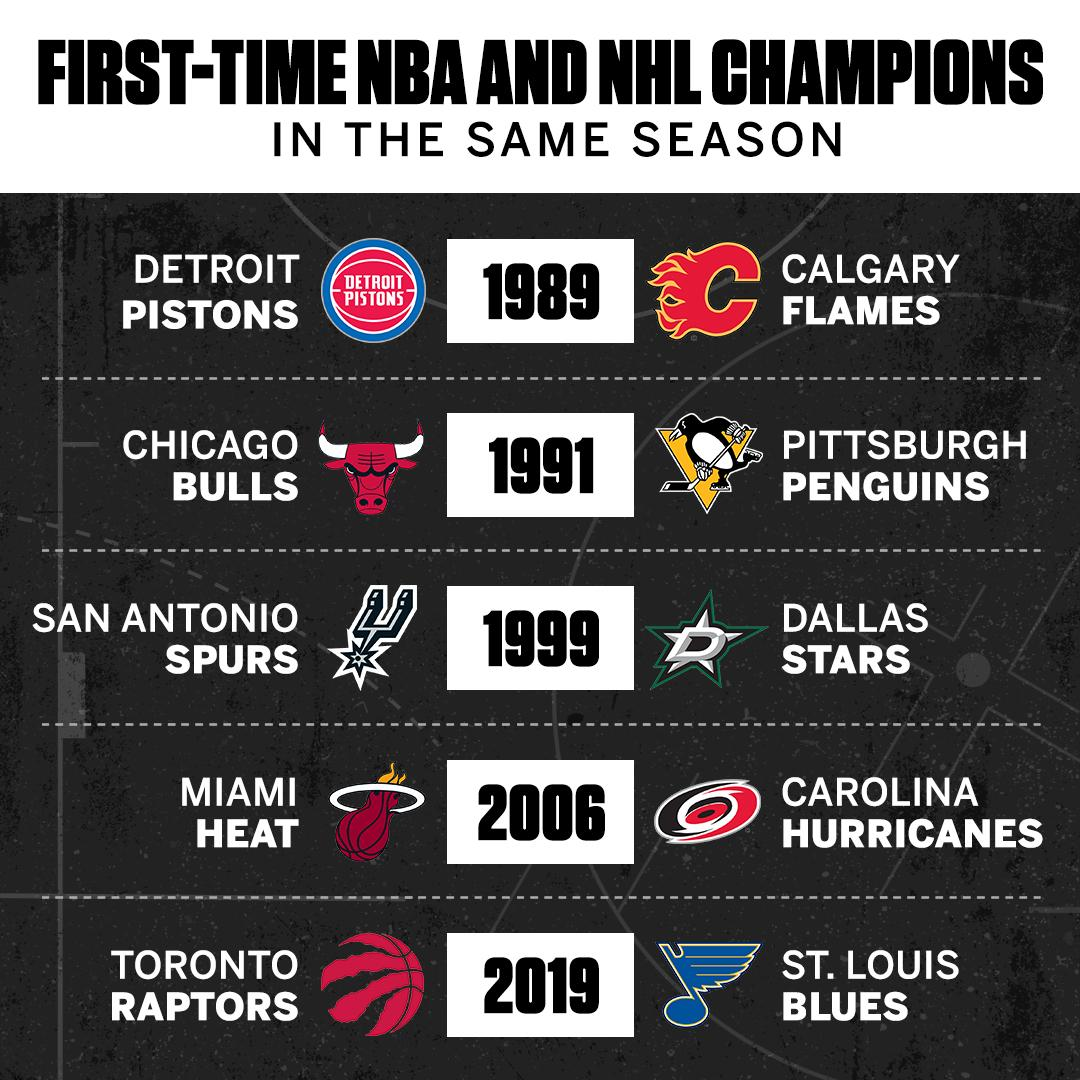 The @Raptors and @StLouisBlues become the latest duo to join these teams. https://t.co/hX7xzEMDWO
