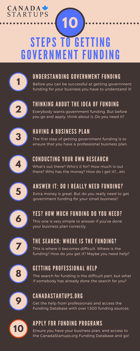 [Infographic] 10 Steps To Getting Government Funding