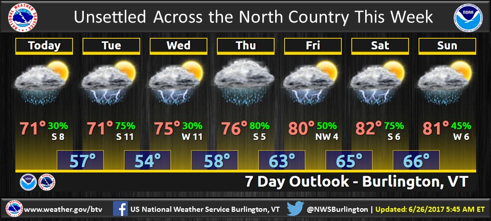 test Twitter Media - Another wet week is in store for the North Country with daily chances for showers and thunderstorms. https://t.co/NiQogZXnyZ