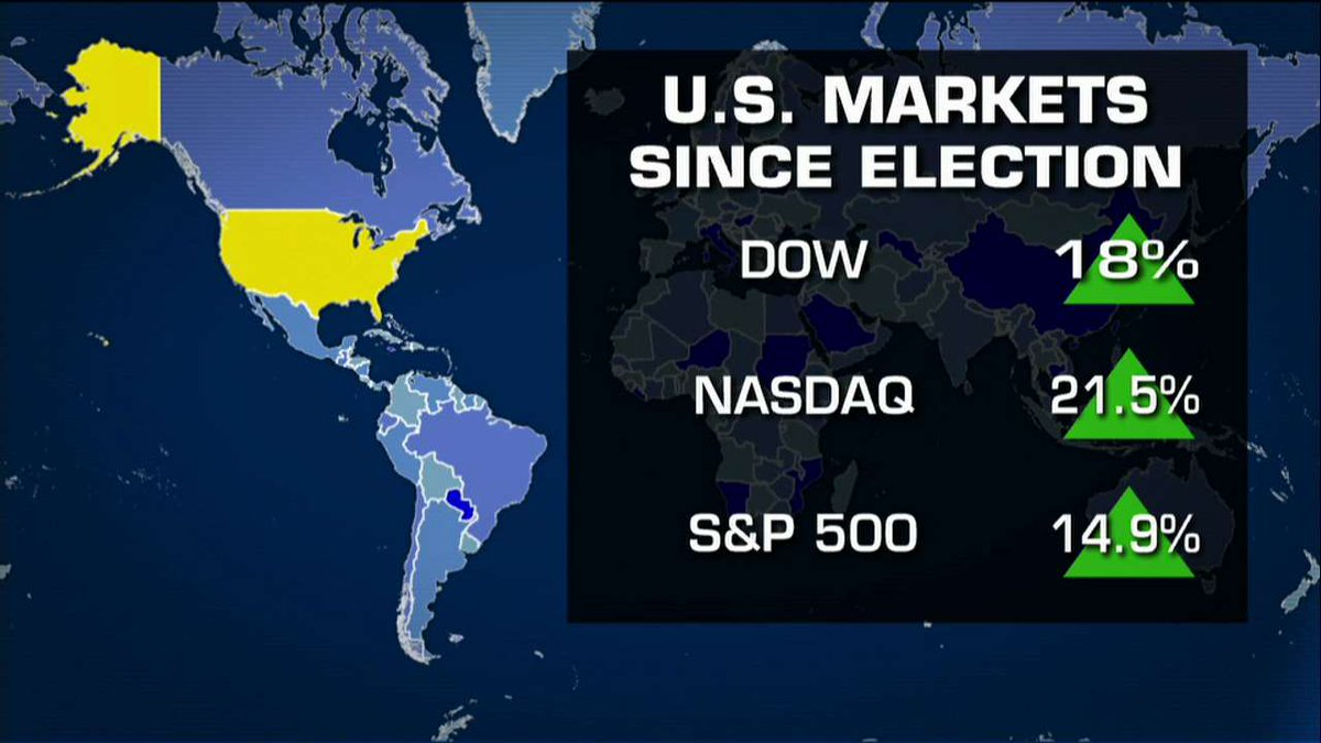 U.S. Markets since election. https://t.co/GbDJzSw7TS