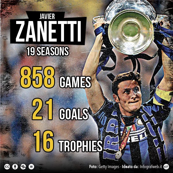 Happy 44th birthday, Javier Zanetti!