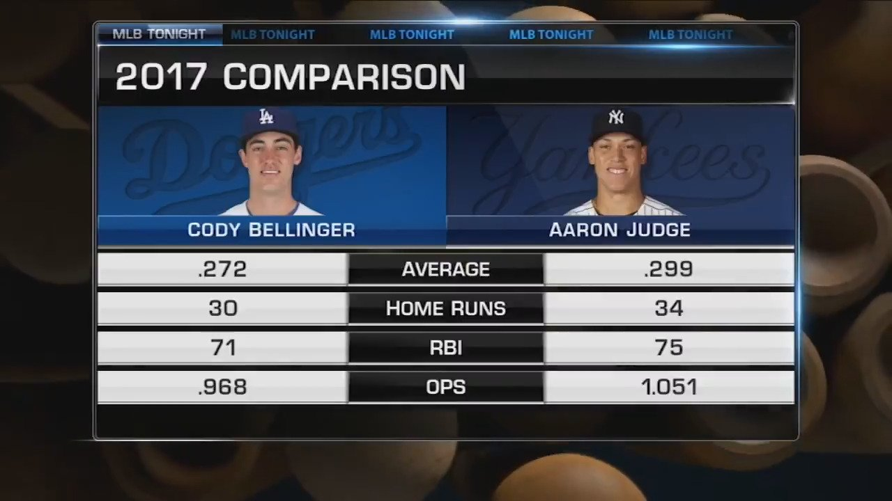 """I love me some Aaron Judge, but Bellinger is the answer!"" @CliffFloyd30 & @KMillar15 take sides on #MLBTonight https://t.co/gJBzvNGaz7"