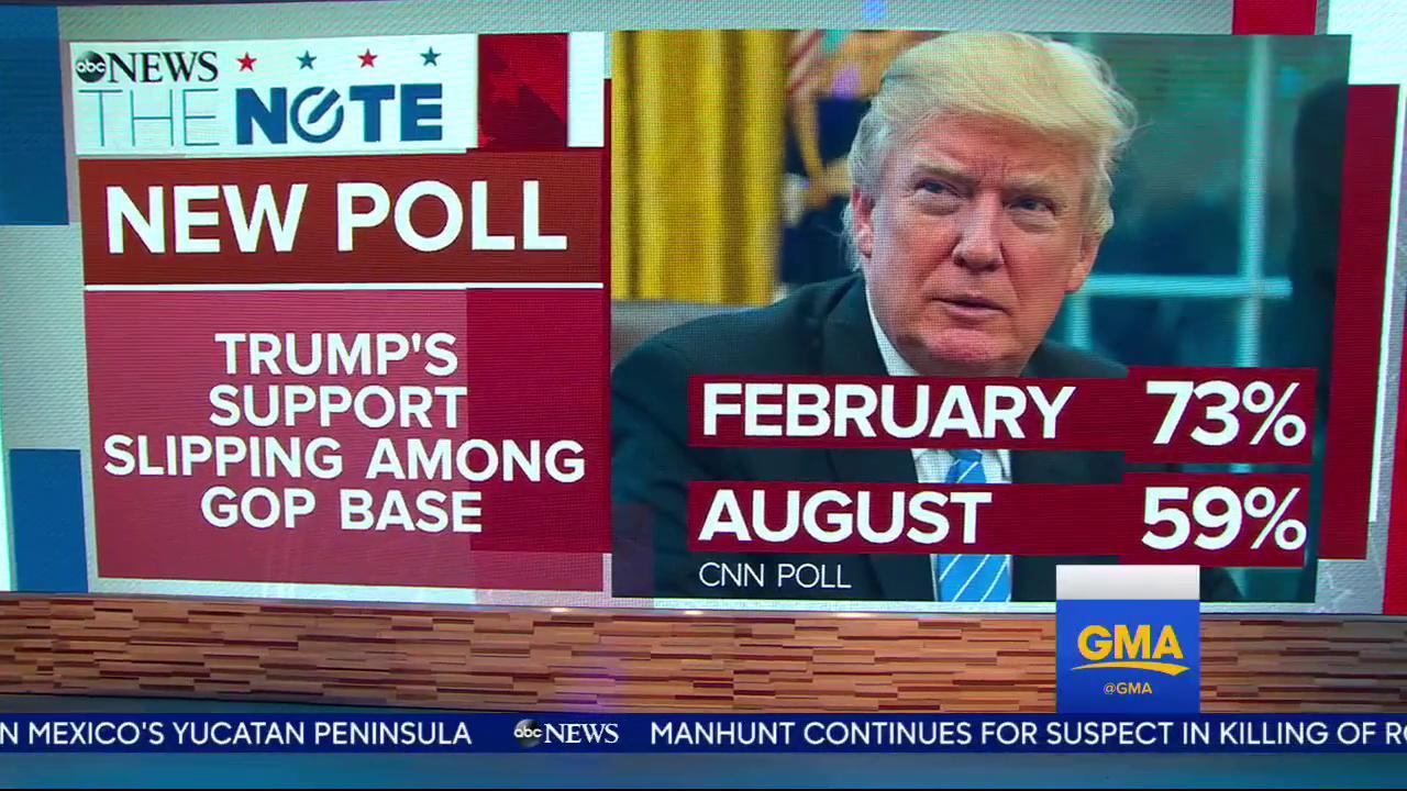New poll shows President Trump's support has slipped since February with the GOP base. https://t.co/cWJShL4uLo https://t.co/5kzqJH5Rja