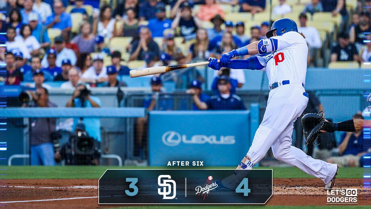 After 6:  #Dodgers 4, Padres 3  �� https://t.co/ZSVDyqdKHz