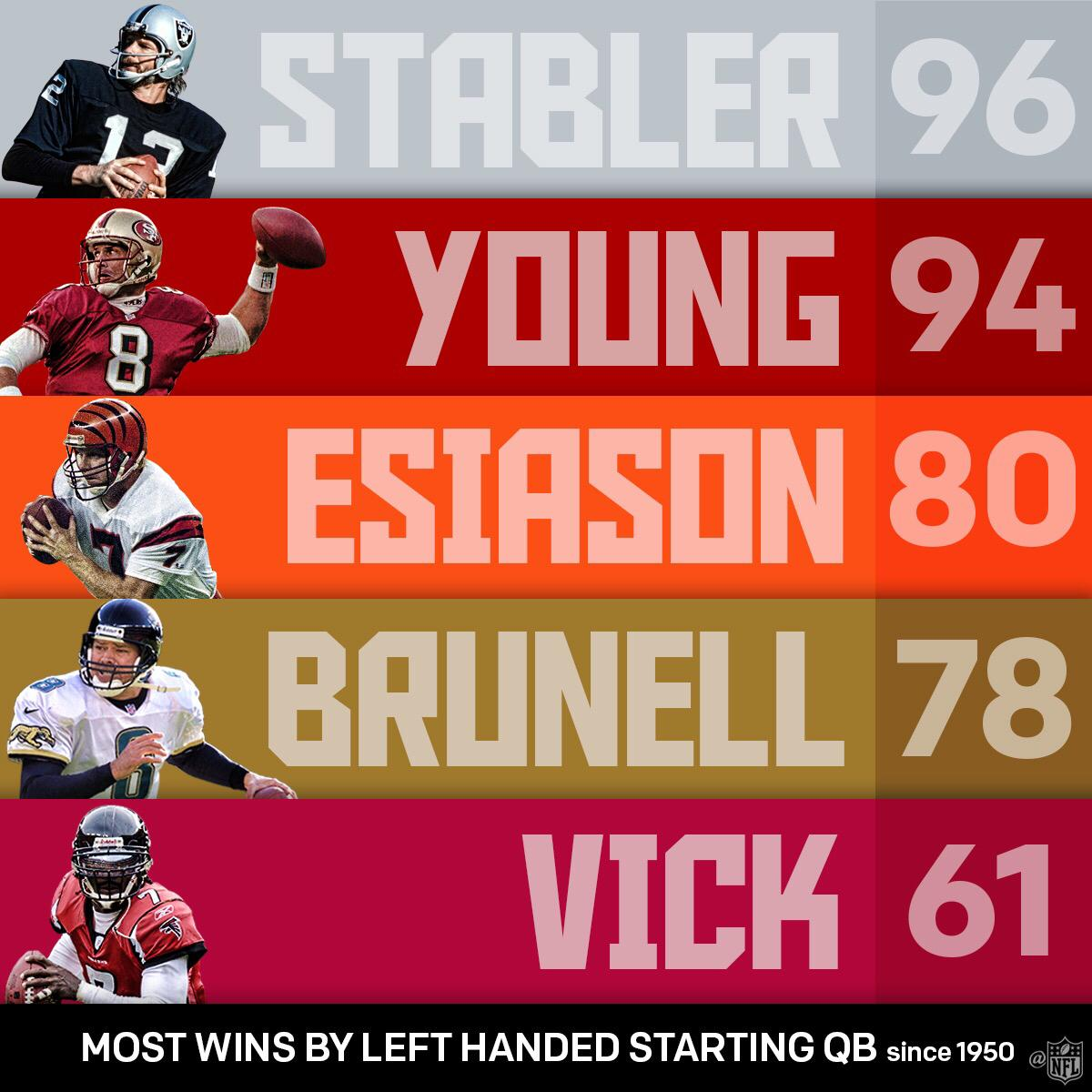 Most Wins by a Left-Handed Starting QB! #LeftHandersDay https://t.co/Z2utJNncnS