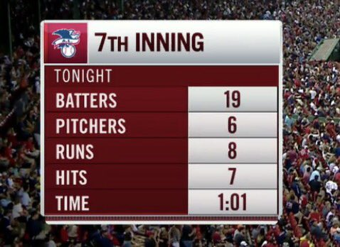 Official numbers of the Red Sox vs Yankees 7th inning. https://t.co/fQzzD31ILj