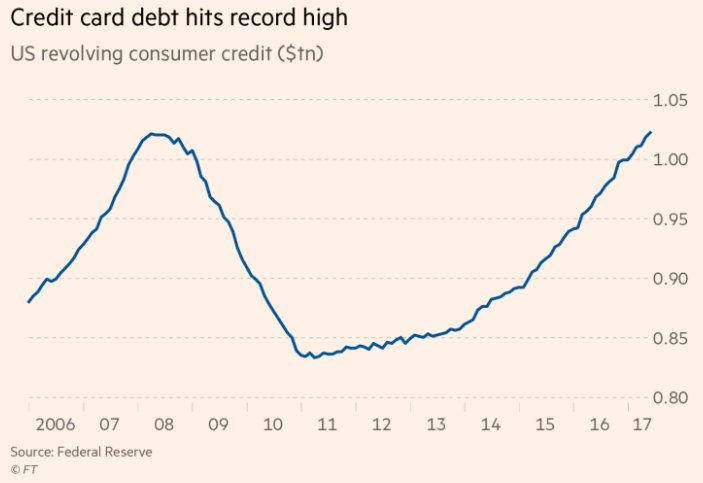 Credit card debt in the US is at a record high https://t.co/97p4z9fUyC https://t.co/DNWQiojMdk
